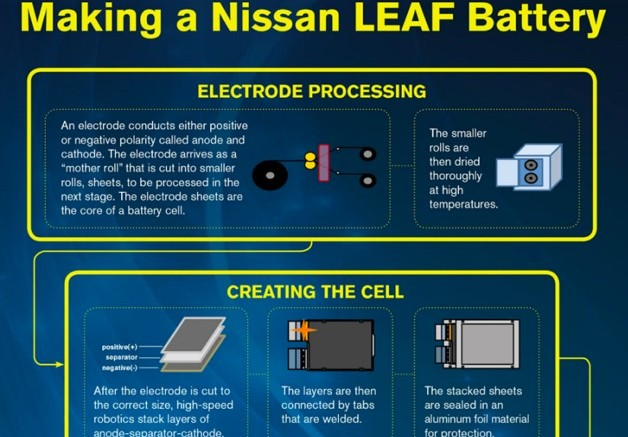 Nissan Leaf Battery is starting to be produced in Smyrna, TN