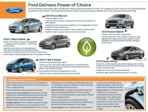 Ford Electric Vehicle Choices