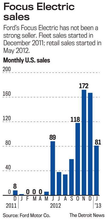 Ford Focus Electric sales graph