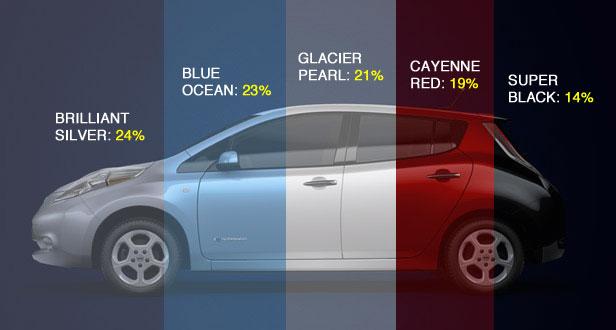 Nissan Leaf Forum >> Nissan Leaf S Most Popular Colors My Electric Car Forums