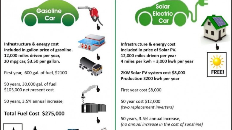 Cost Comparison Of Electric Vehicle To Gasoline Ed Over 50 Years